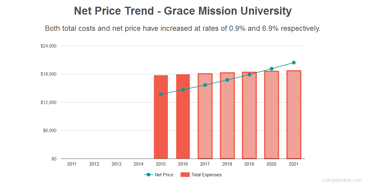 Average net price trend for Grace Mission University