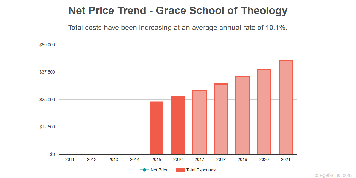 Average net price trend for Grace School of Theology