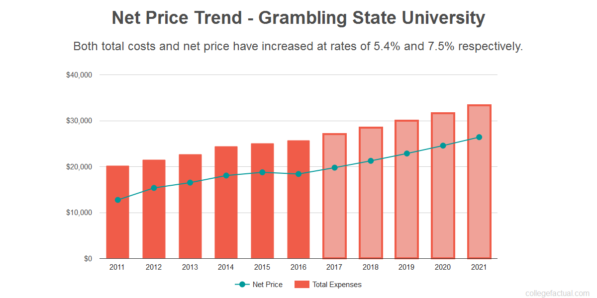 Average net price trend for Grambling State University