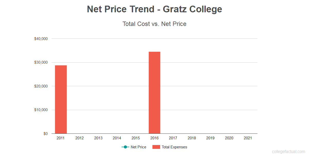Average net price trend for Gratz College