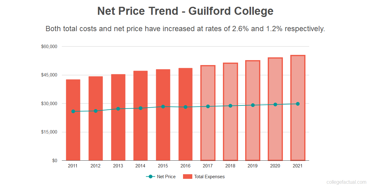 Average net price trend for Guilford College