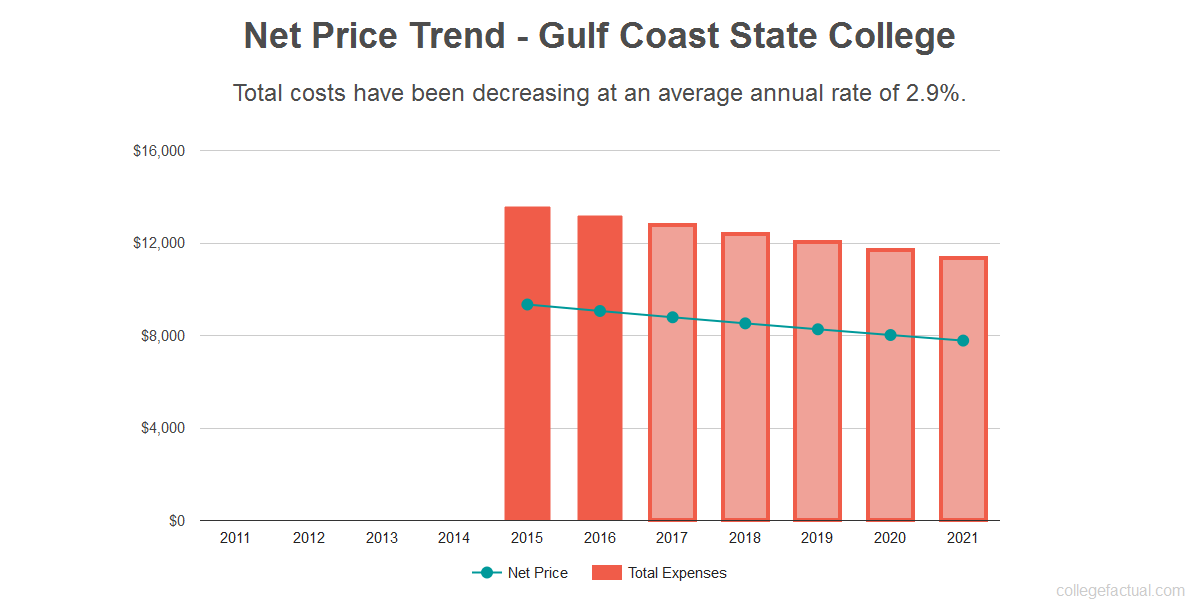 Average net price trend for Gulf Coast State College