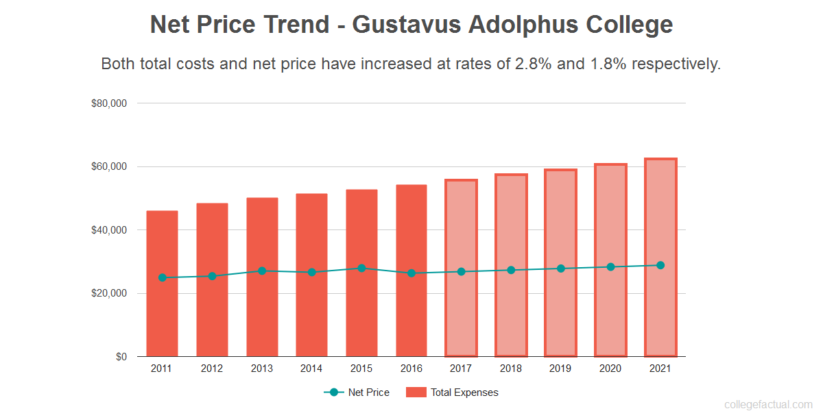 Average net price trend for Gustavus Adolphus College