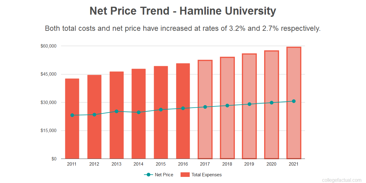 Average net price trend for Hamline University