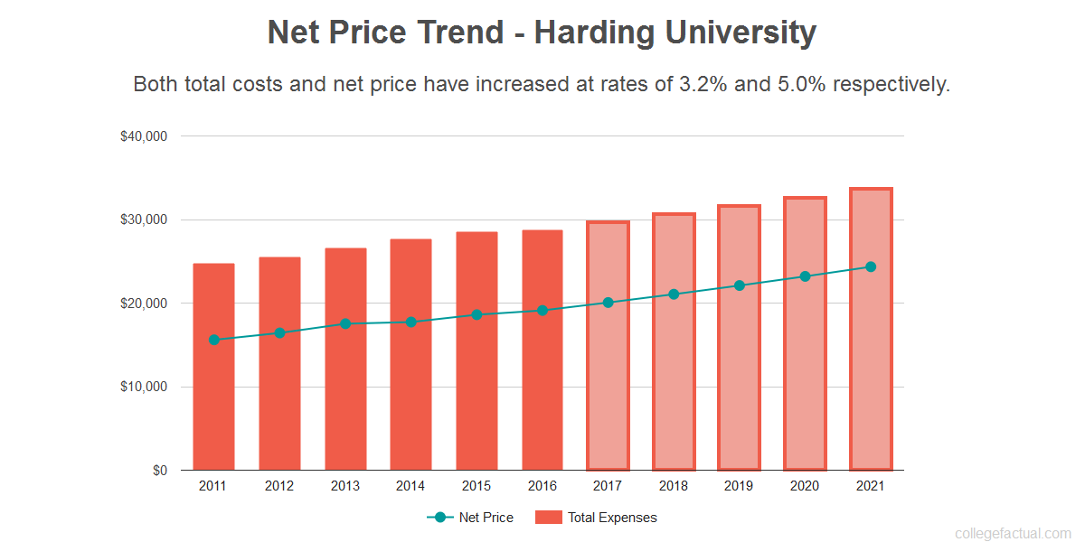 Average net price trend for Harding University