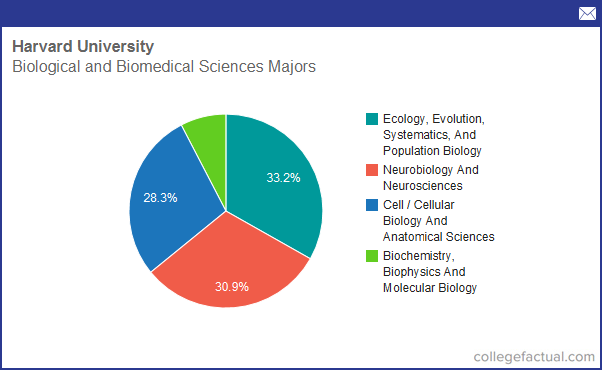 info on biological biomedical sciences at harvard university grad