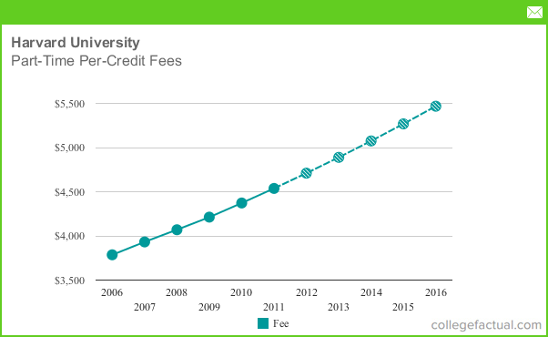 Part Time Tuition Amp Fees At Harvard University Including Predicted Increases