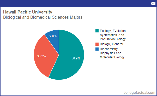 Info on Biological & Biomedical Sciences at Hawaii Pacific ...