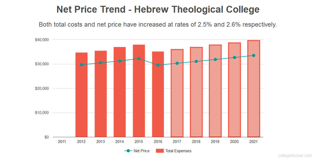 Average net price trend for Hebrew Theological College