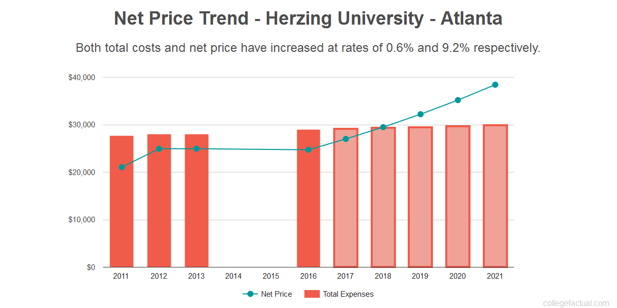 Average net price trend for Herzing University - Atlanta