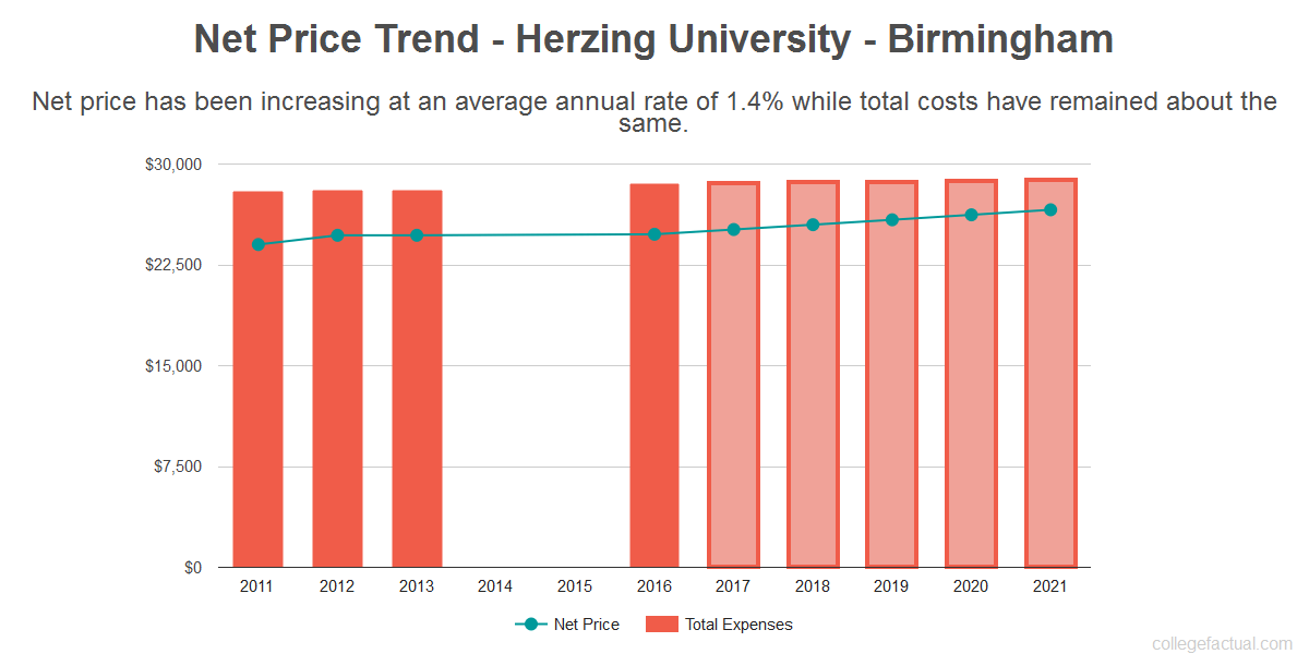 Average net price trend for Herzing University - Birmingham
