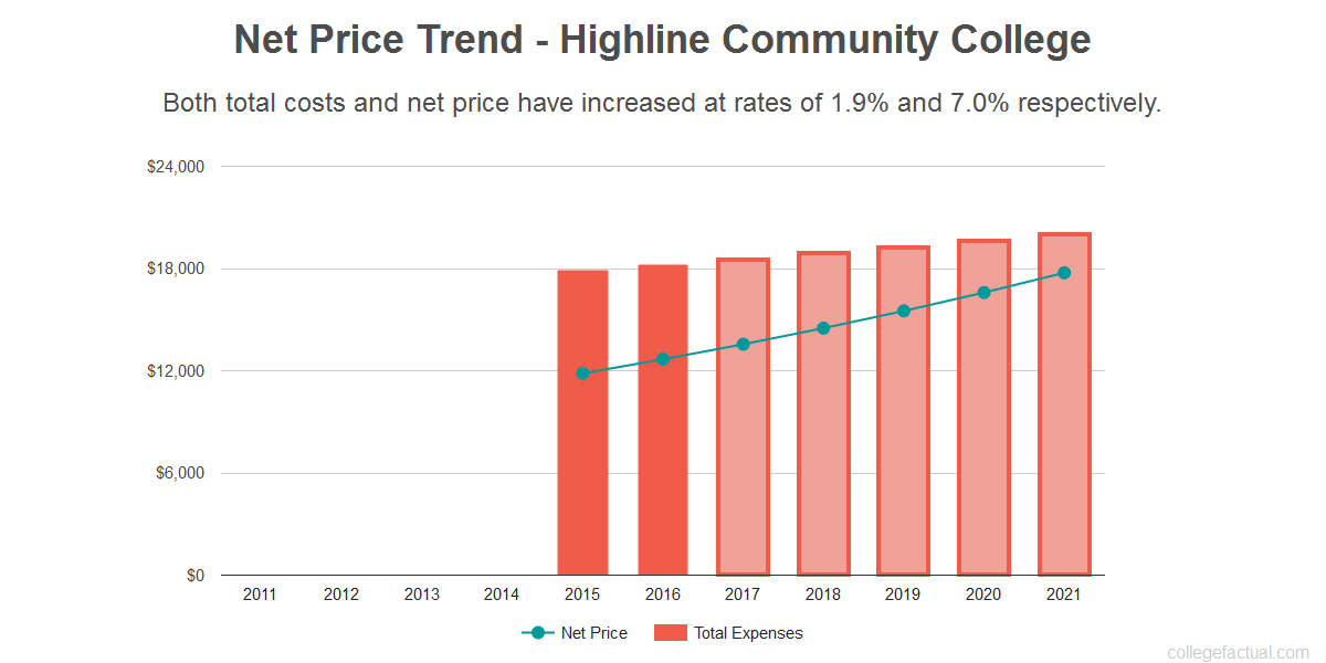 Average net price trend for Highline Community College