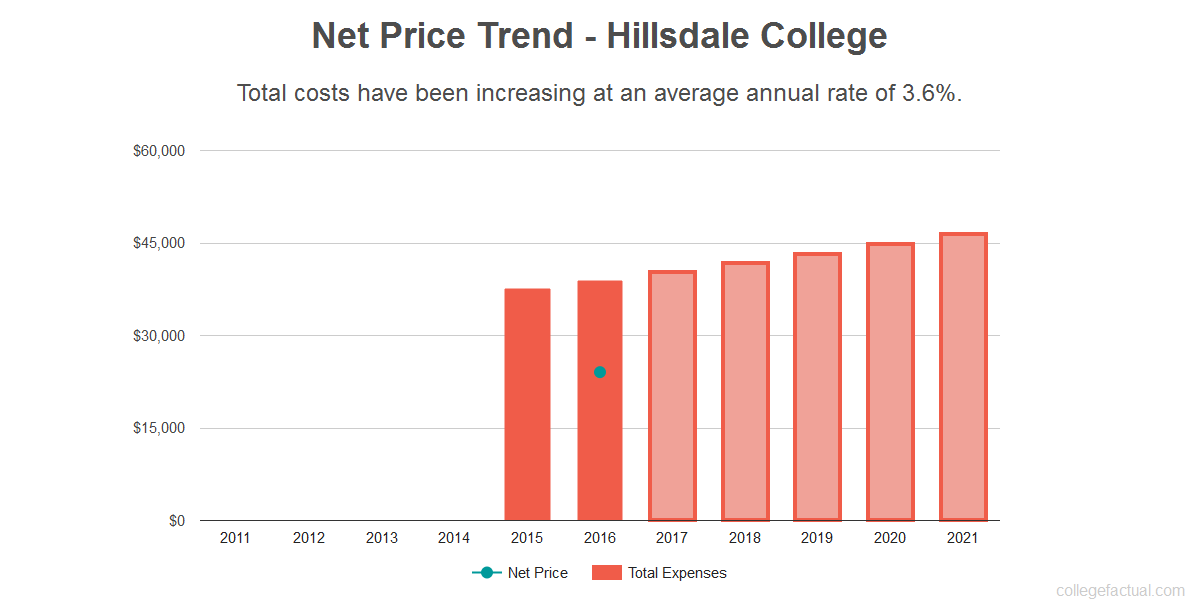 Average net price trend for Hillsdale College