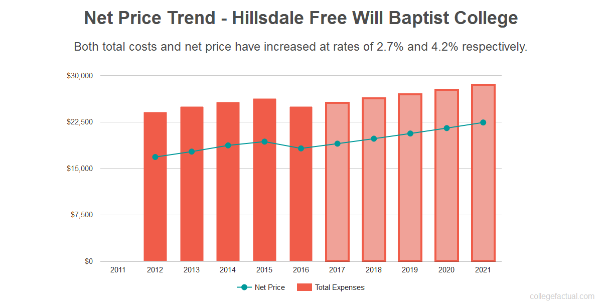 Average net price trend for Hillsdale Free Will Baptist College
