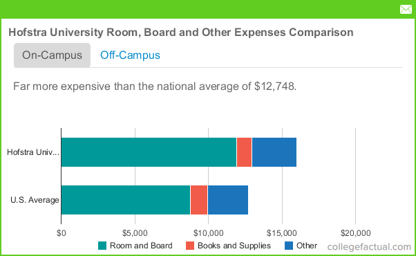 Hofstra University Room Amp Board Costs Dorms Meals Amp Other Expenses