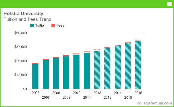Hofstra Tuition & Fees, Comparisons & Increases