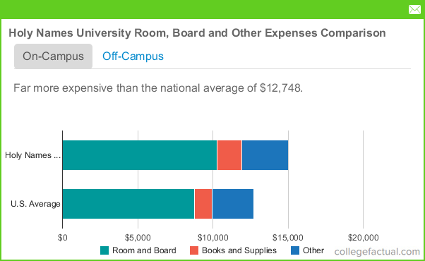 University Of California Tuition Room And Board