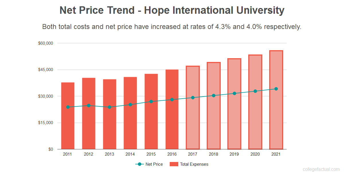 Average net price trend for Hope International University