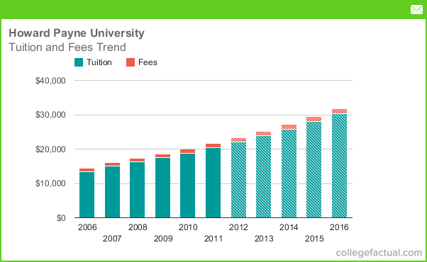 Chart tuition and fees trend