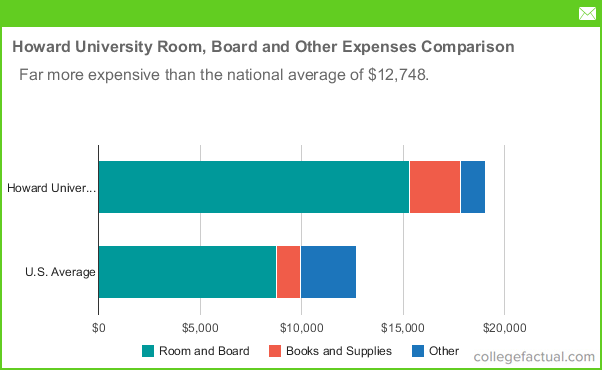 Howard University Room amp Board Costs Dorms Meals amp Other  : chart room board other expense compare from www.collegefactual.com size 602 x 370 png 19kB