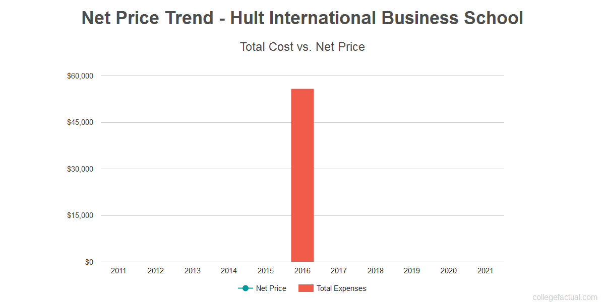 Average net price trend for Hult International Business School