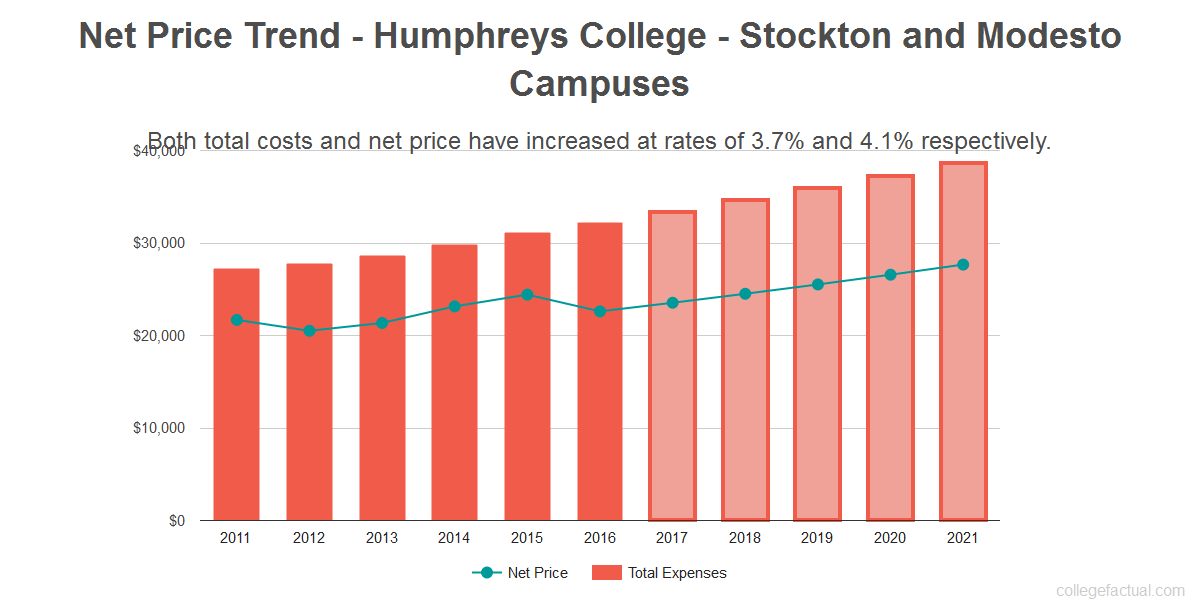 Average net price trend for Humphreys College - Stockton and Modesto Campuses