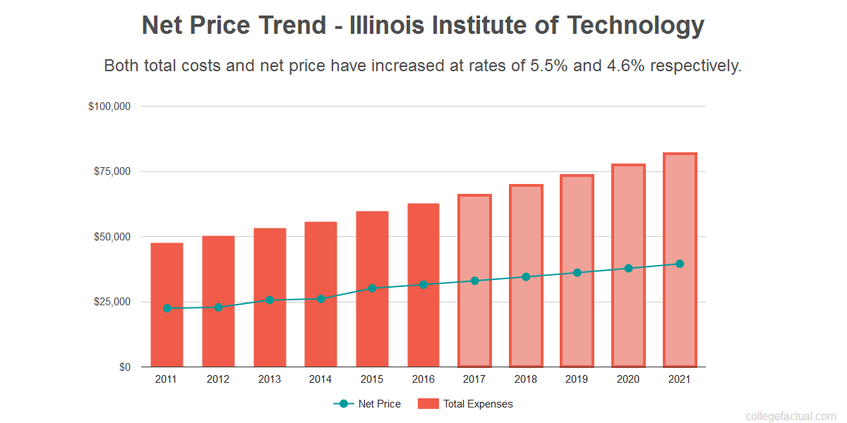 Average net price trend for Illinois Institute of Technology