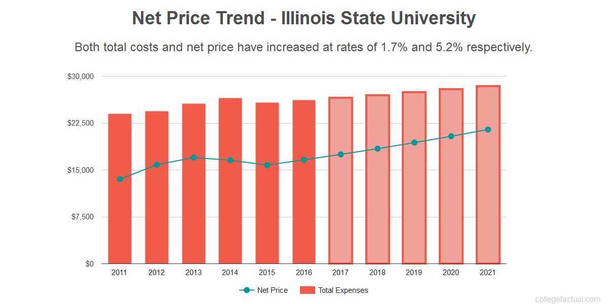 Find Out If Illinois State University Is Affordable For You