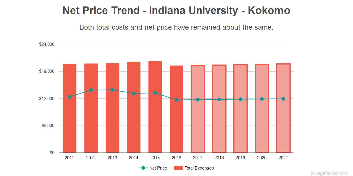 Average net price trend for Indiana University - Kokomo
