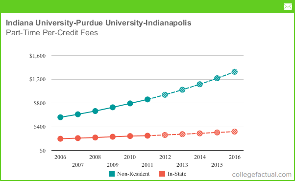 Part Time Tuition Amp Fees At Indiana University Purdue