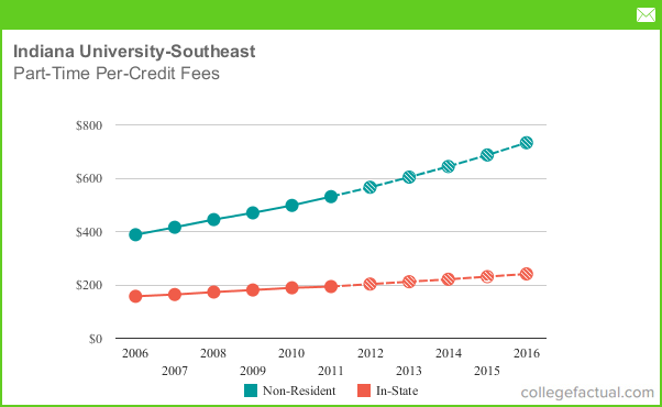 Room And Board Fees At Indiana University