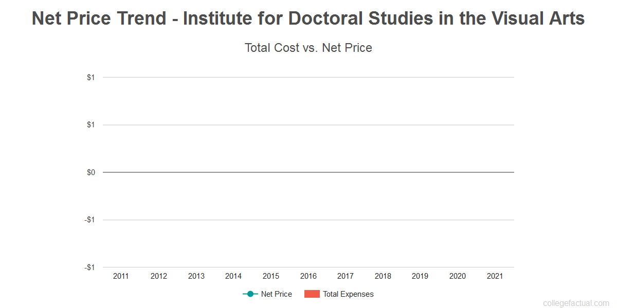 Average net price trend for Institute for Doctoral Studies in the Visual Arts