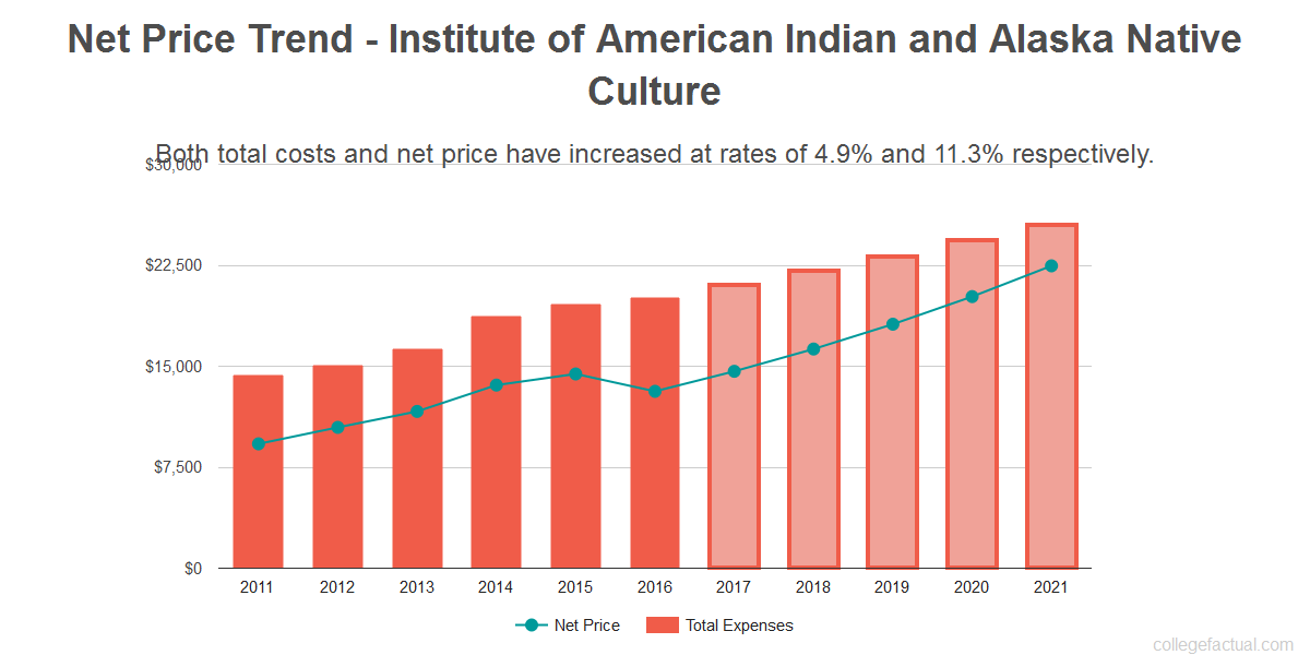 Average net price trend for Institute of American Indian and Alaska Native Culture