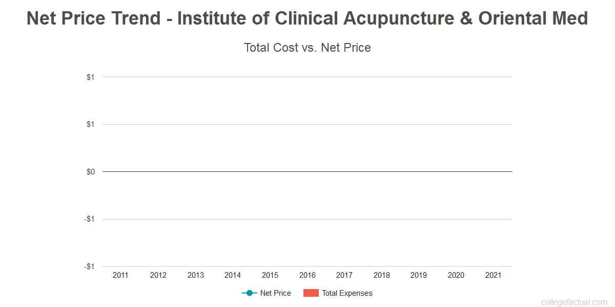 Average net price trend for Institute of Clinical Acupuncture & Oriental Med