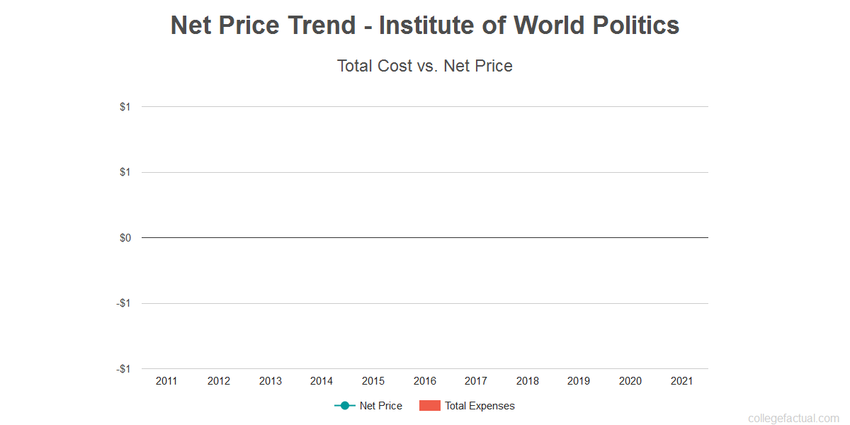 Average net price trend for Institute of World Politics