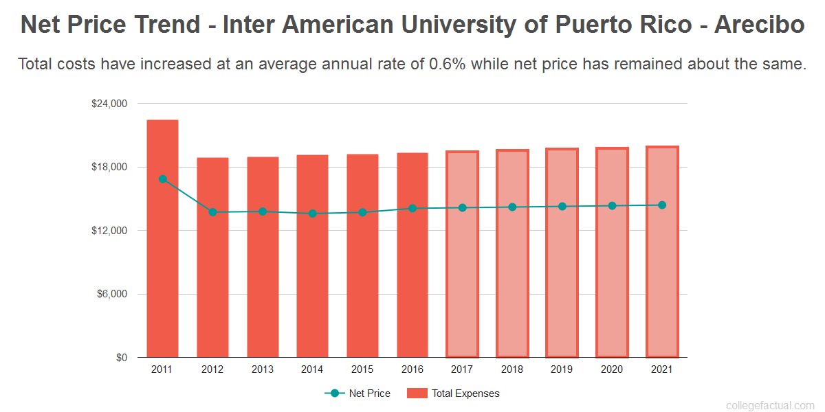 Average net price trend for Inter American University of Puerto Rico - Arecibo