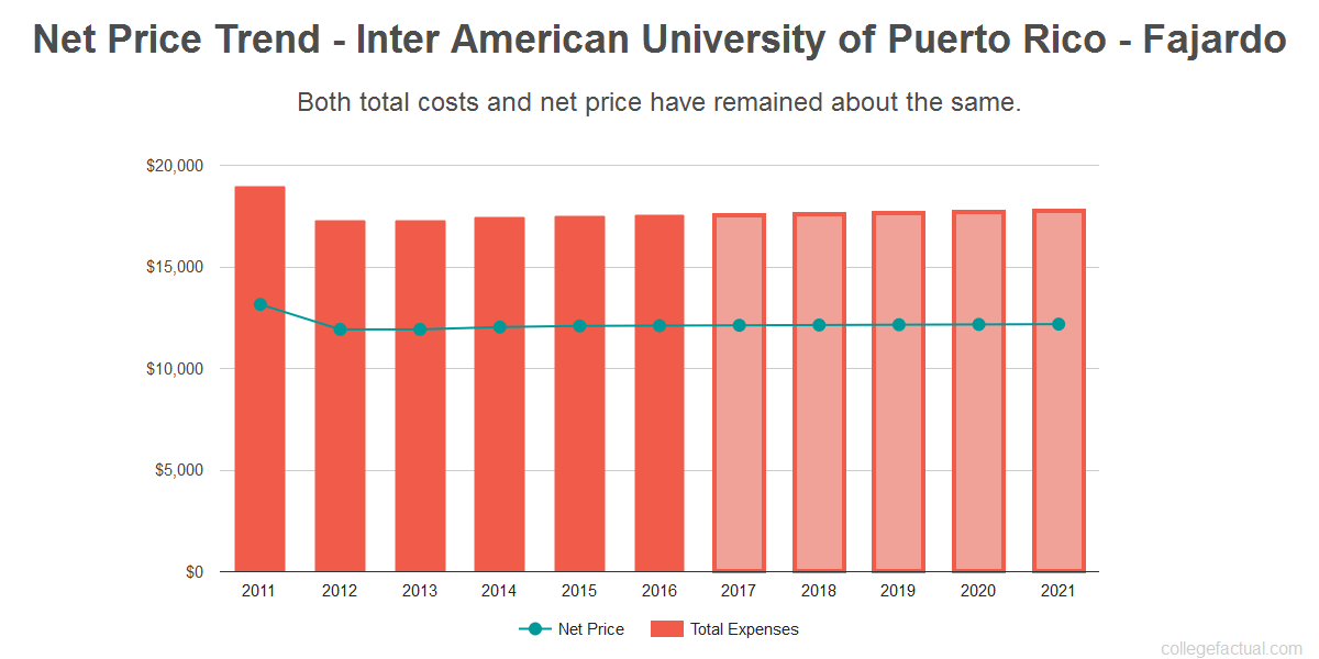 Average net price trend for Inter American University of Puerto Rico - Fajardo
