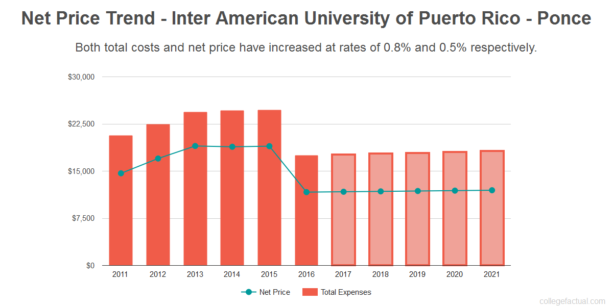 Average net price trend for Inter American University of Puerto Rico - Ponce