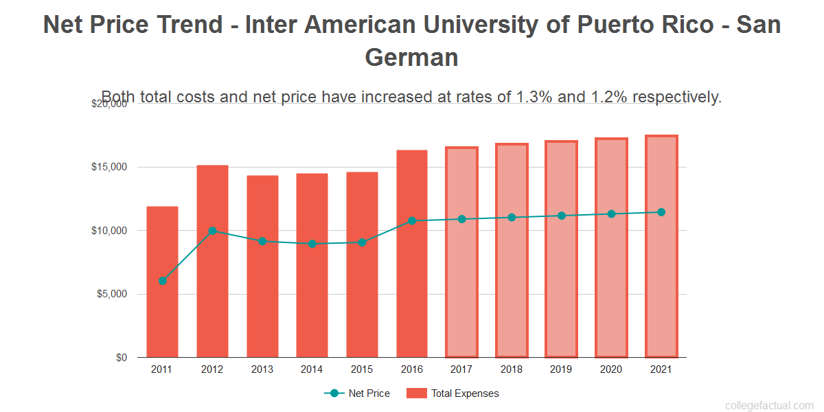 Average net price trend for Inter American University of Puerto Rico - San German