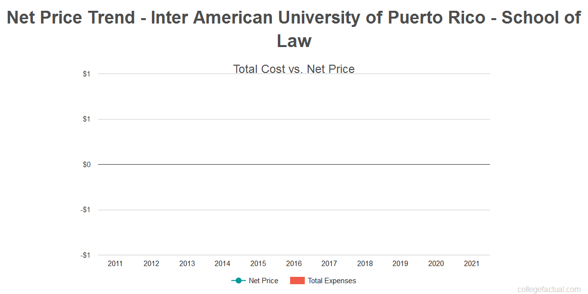 Average net price trend for Inter American University of Puerto Rico - School of Law