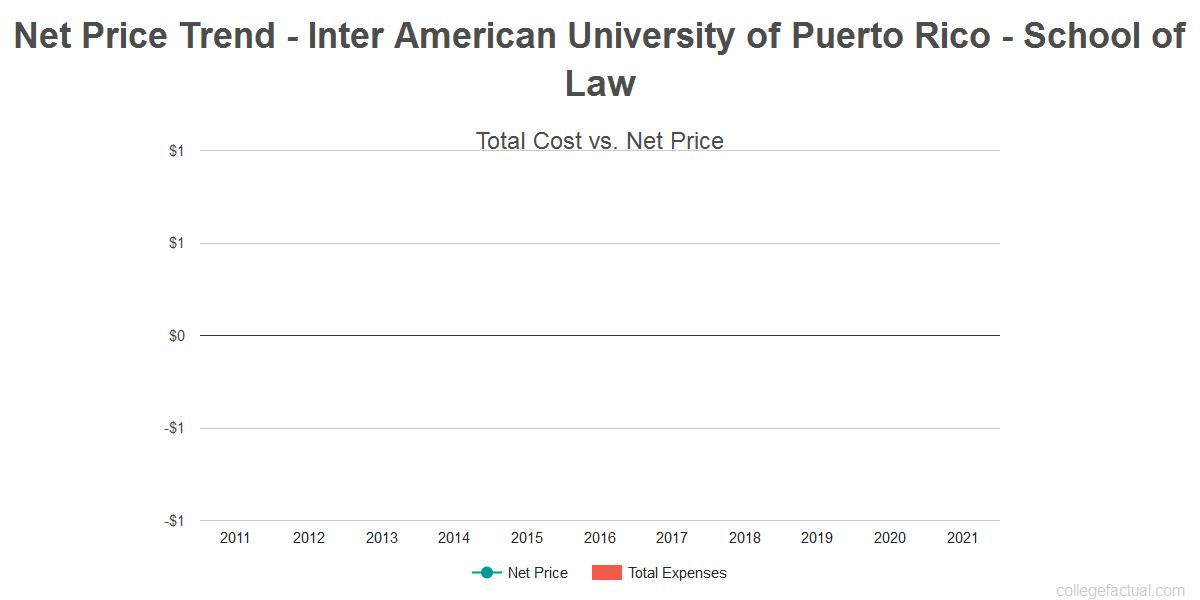 Average net price trend for Inter American University of Puerto Rico - School of Law