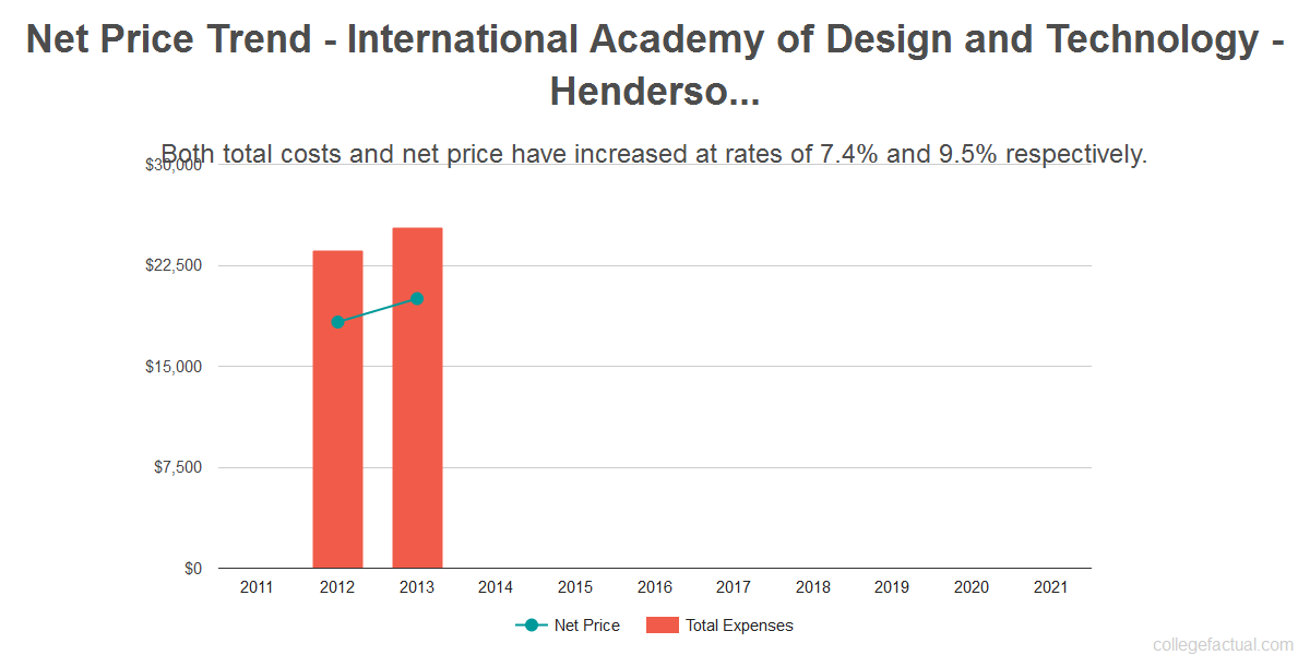 Average net price trend for International Academy of Design and Technology - Henderson