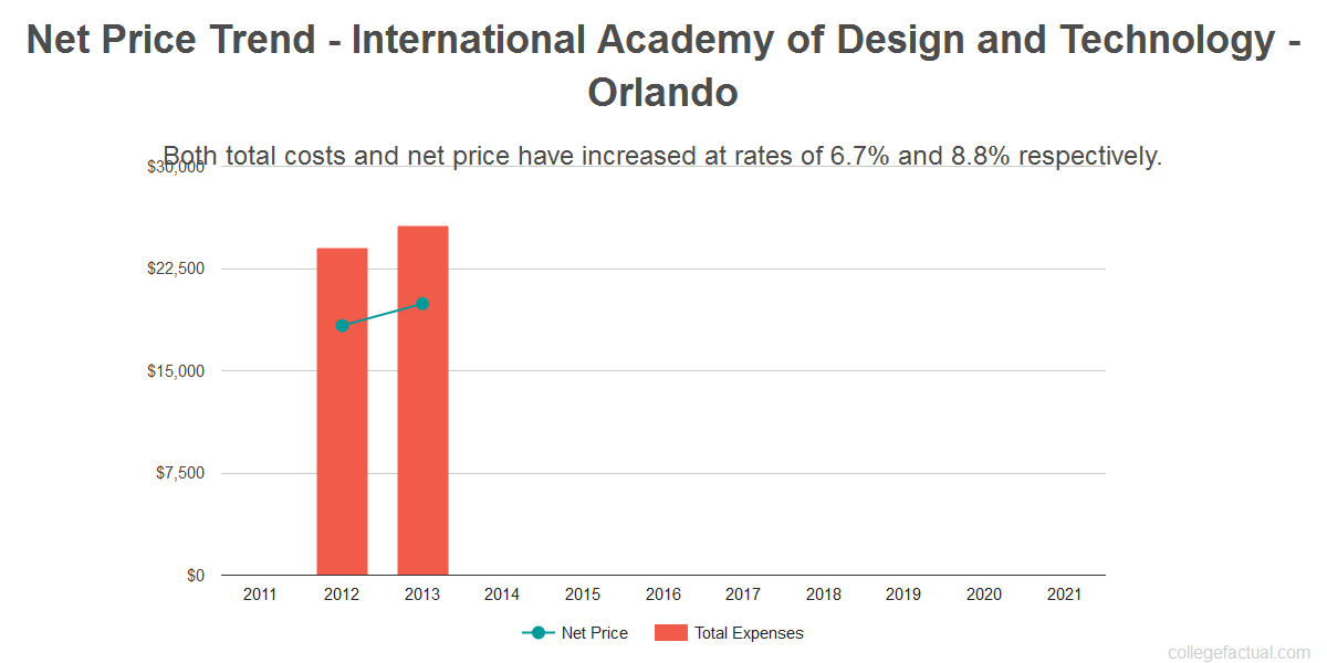 Average net price trend for International Academy of Design and Technology - Orlando