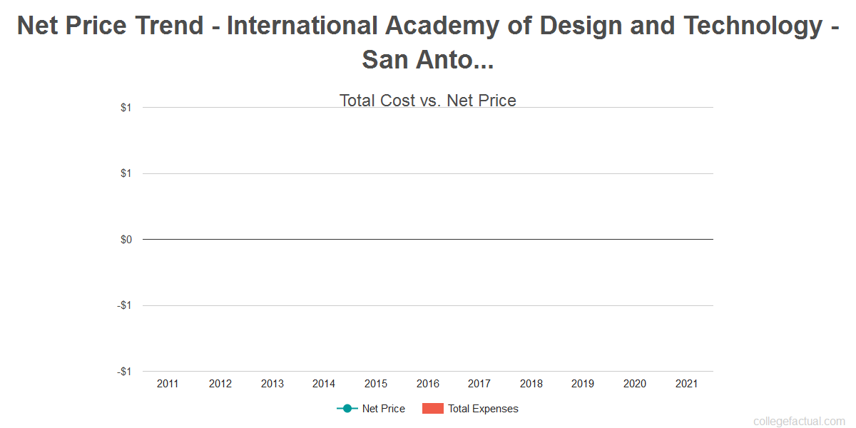 Average net price trend for International Academy of Design and Technology - San Antonio