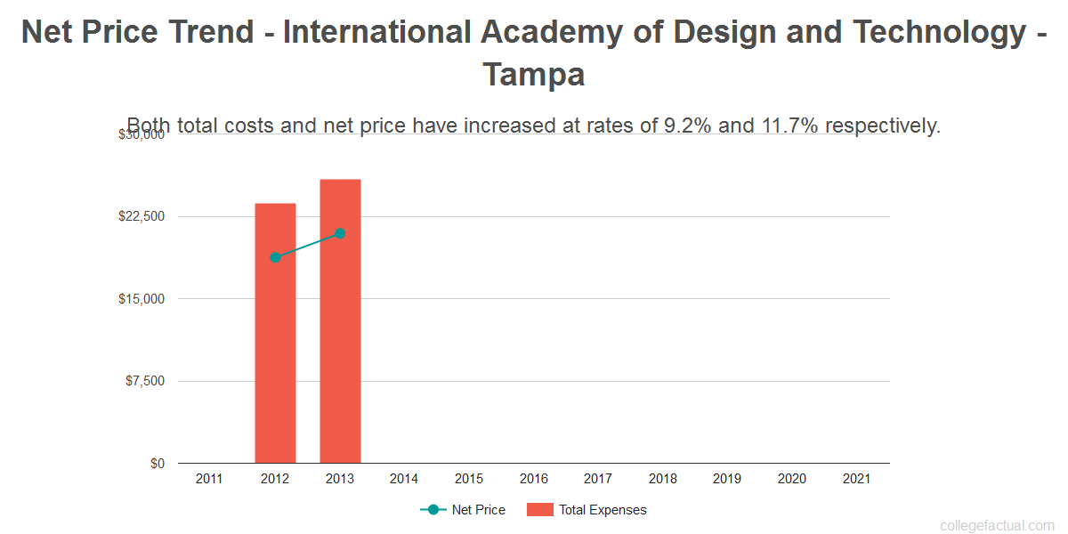Average net price trend for International Academy of Design and Technology - Tampa