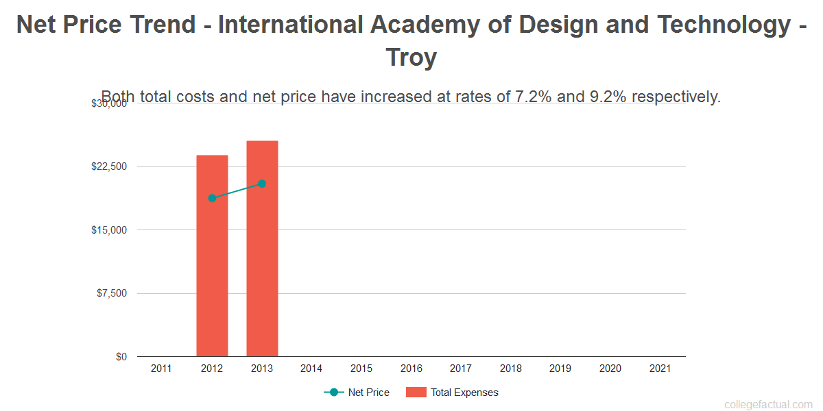 Average net price trend for International Academy of Design and Technology - Troy