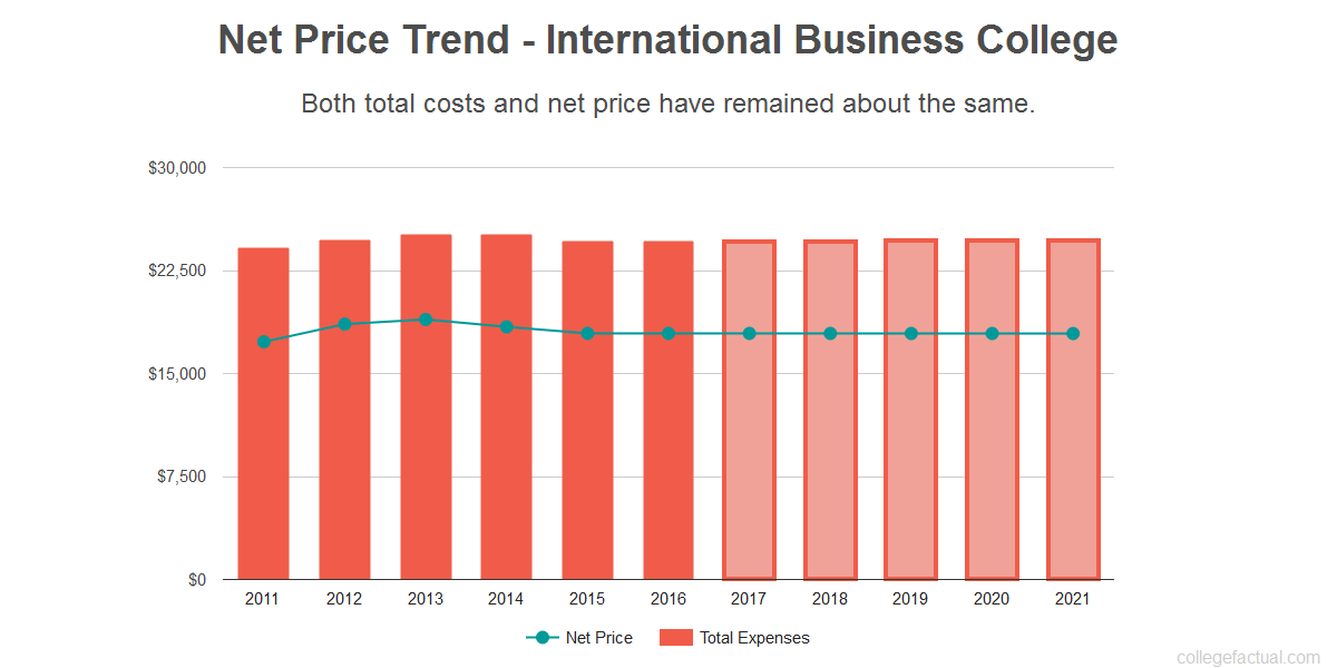 Average net price trend for International Business College