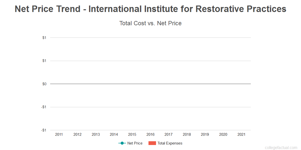 Average net price trend for International Institute for Restorative Practices