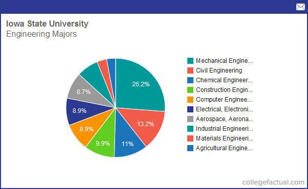 Info on Engineering at Iowa State University: Grad Salaries & Degree Completions