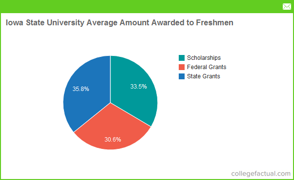 iowa state university financial aid scholarships more